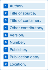 Author. Title of source. Title of container, Other contributors, Version, Number, Publisher, Publication date, Location.